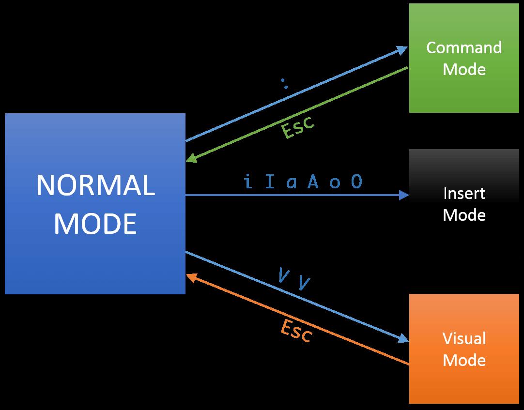 Vim_modes