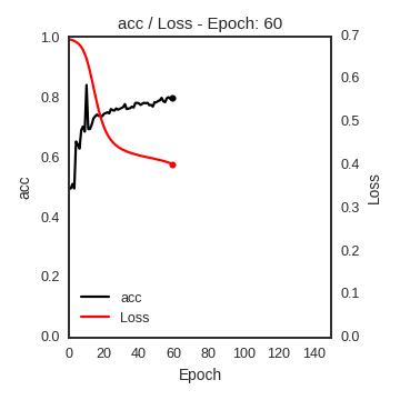 Loss and Metric