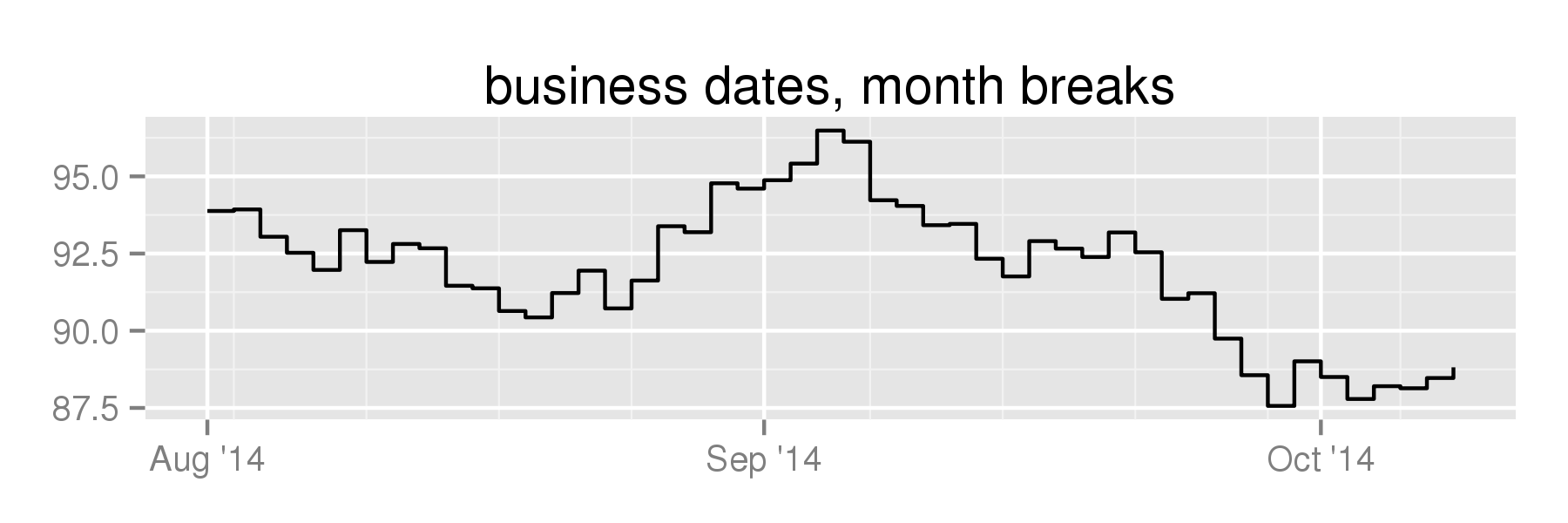 business dates, month breaks