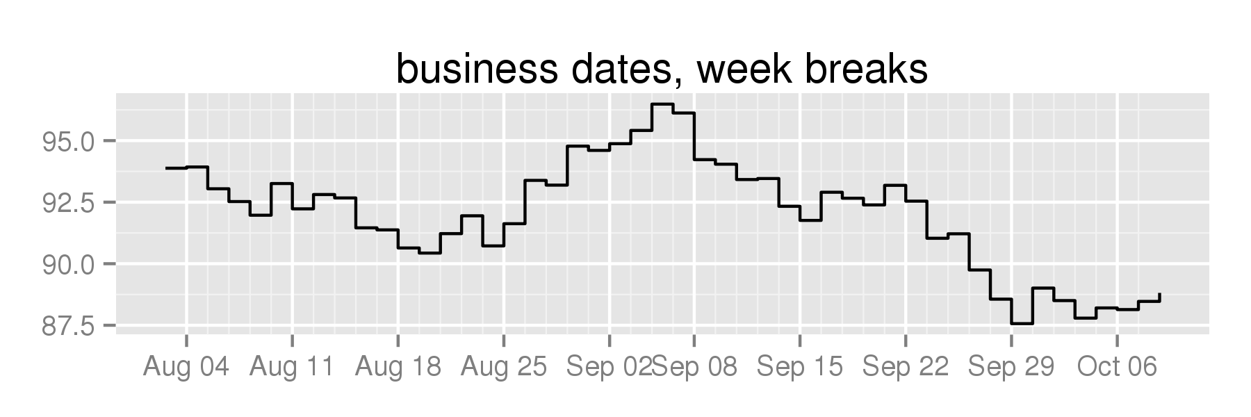 business dates, week breaks