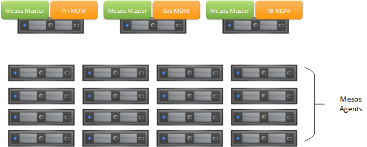 Mesos Configuration