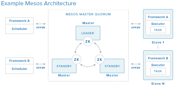 Mesos Architecture - Picture Thanks to DigitalOcean