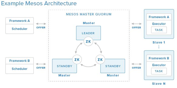 Mesos Architecture - Picture Thanks to DigitalOcean