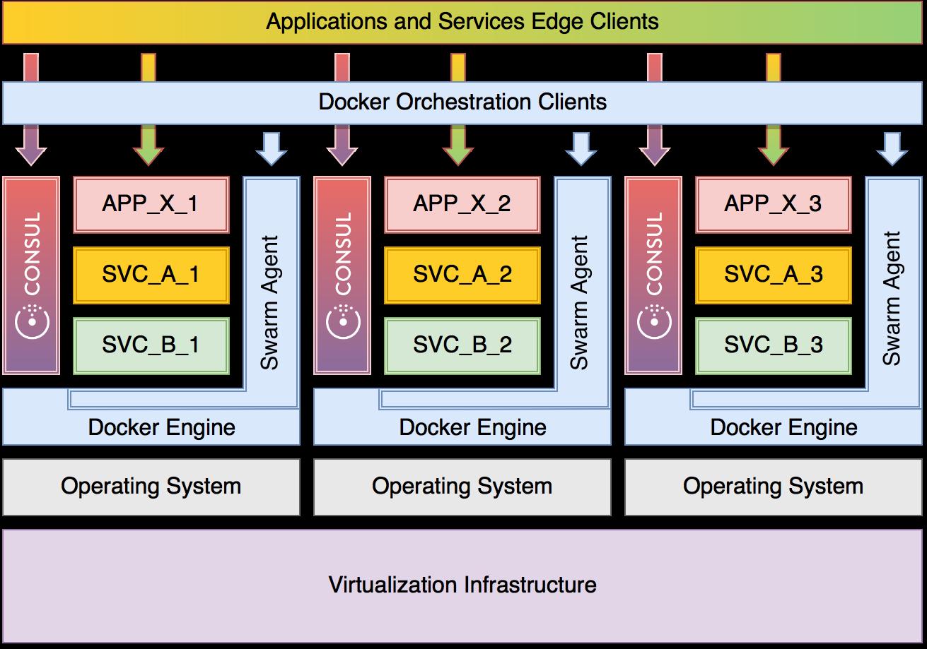A Docker Swarm cluster leveraging Consul