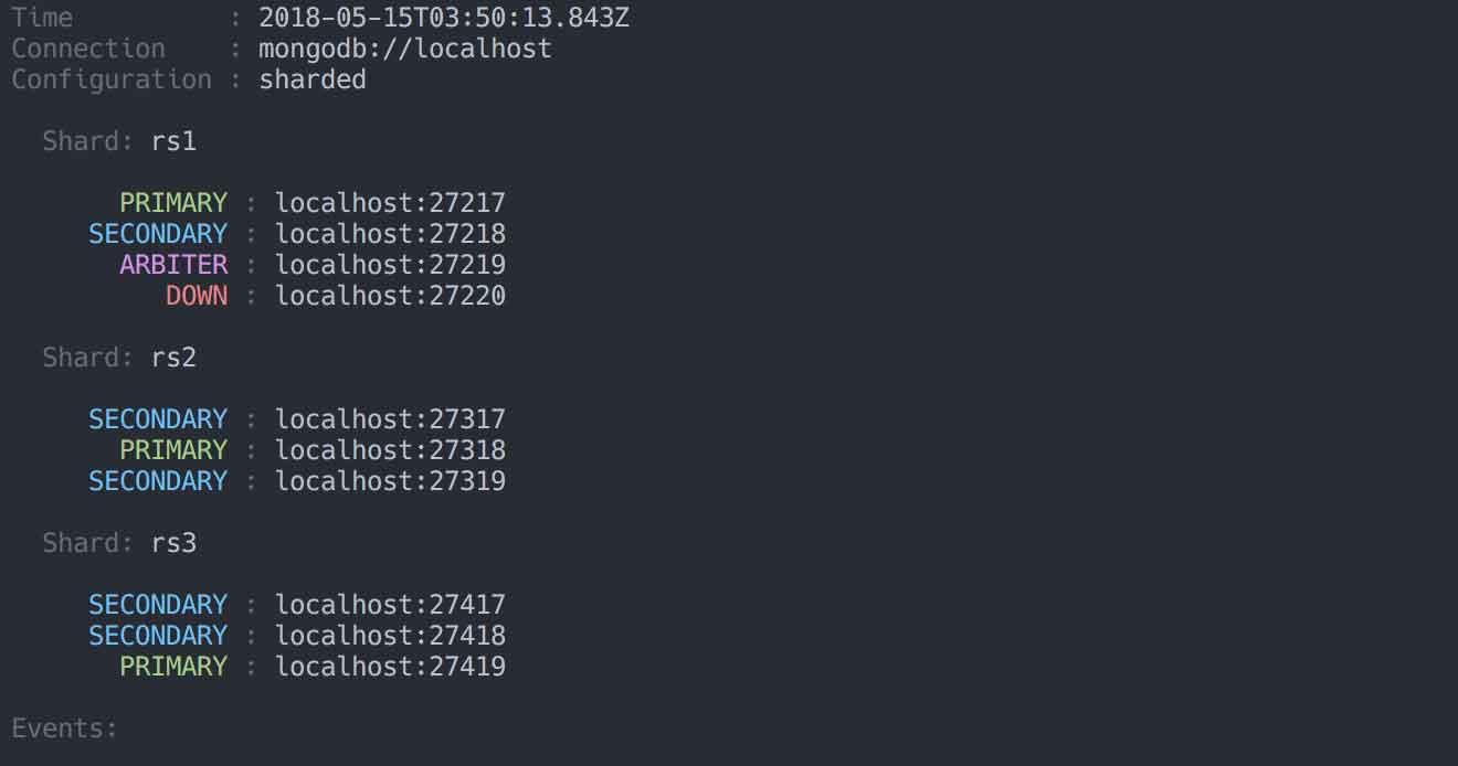 Sharded Cluster Screenshot