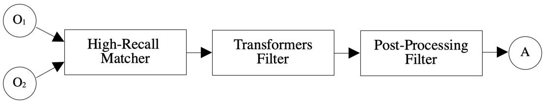 MELT TransformersFilter pipeline