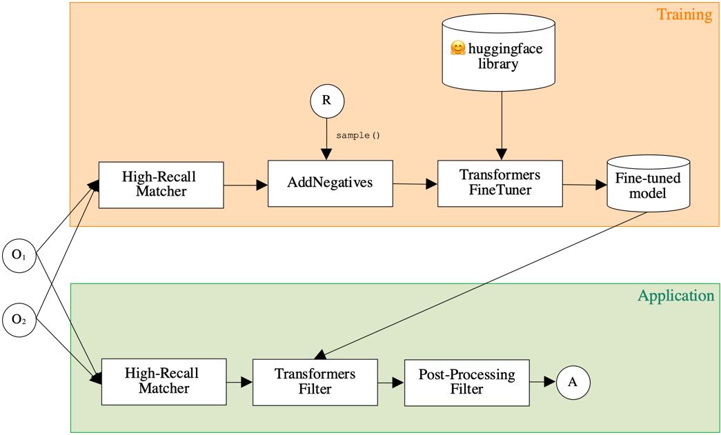 MELT transformer pipeline for fine-tuning.