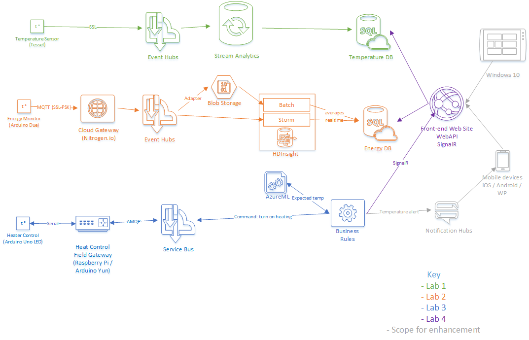 IoT Labs Architecture
