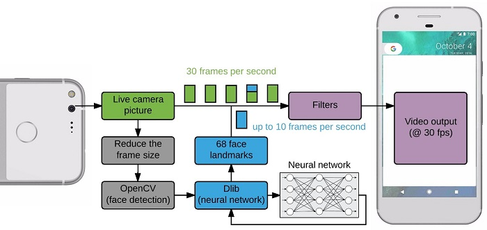 Face-Tracking-Android-Application-Structure