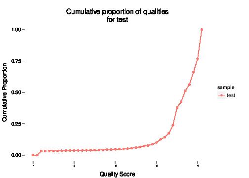 Cumulative Quality Scores Graph