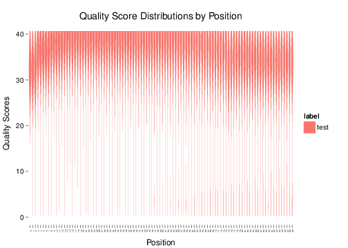 Quality Distributions by Position