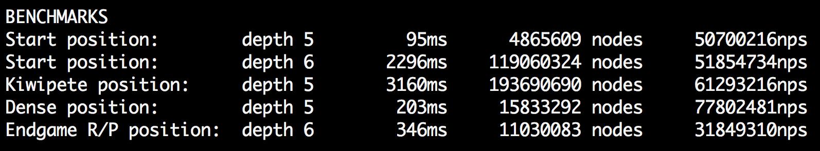 Sample Benchmark Results