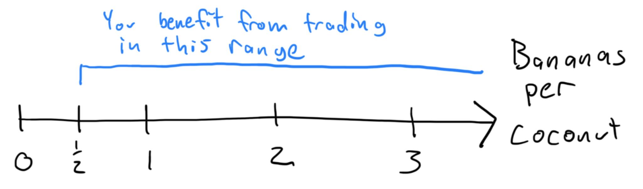 your range