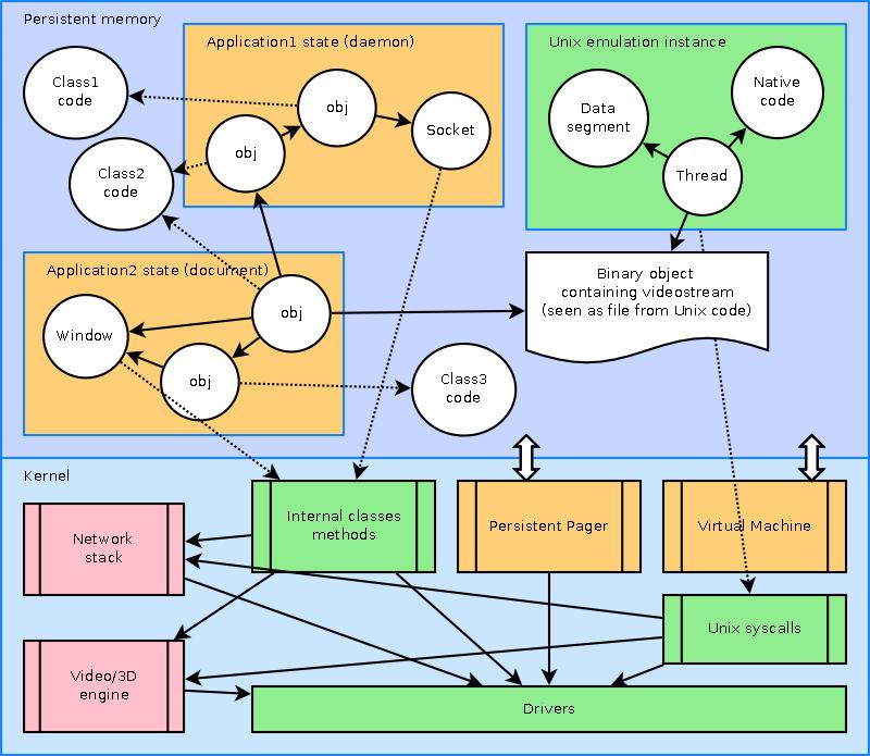 https://github.com/dzavalishin/phantomuserland/blob/master/doc/diagrams/Phantom_Structure.png?raw=true