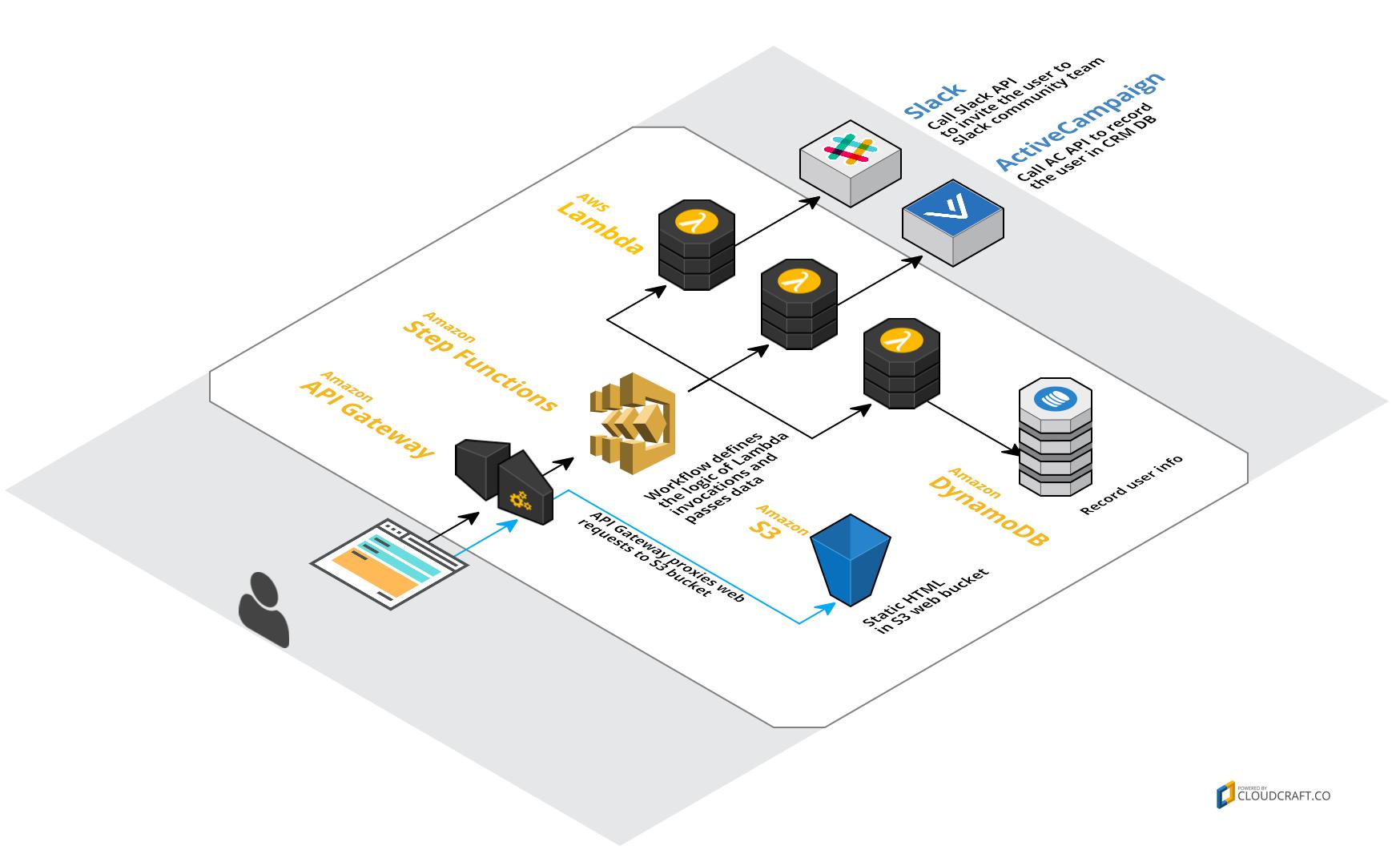 Serverless application diagram
