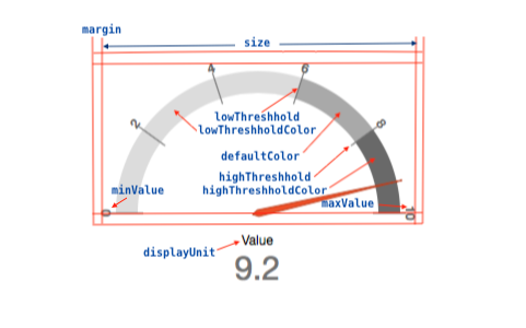 configurable d3 dashboard gauge parameters