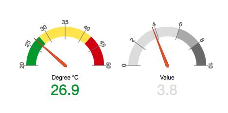 d3 dashboard gauge demo video