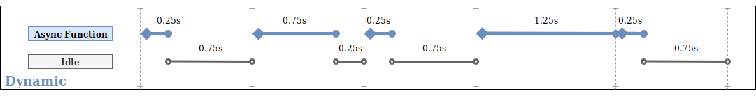 Dynamic setIntervalAsync diagram.