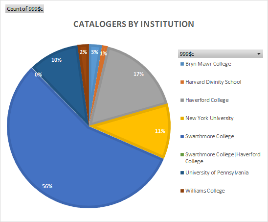 Catalogers by institution: shows different institutions involved.