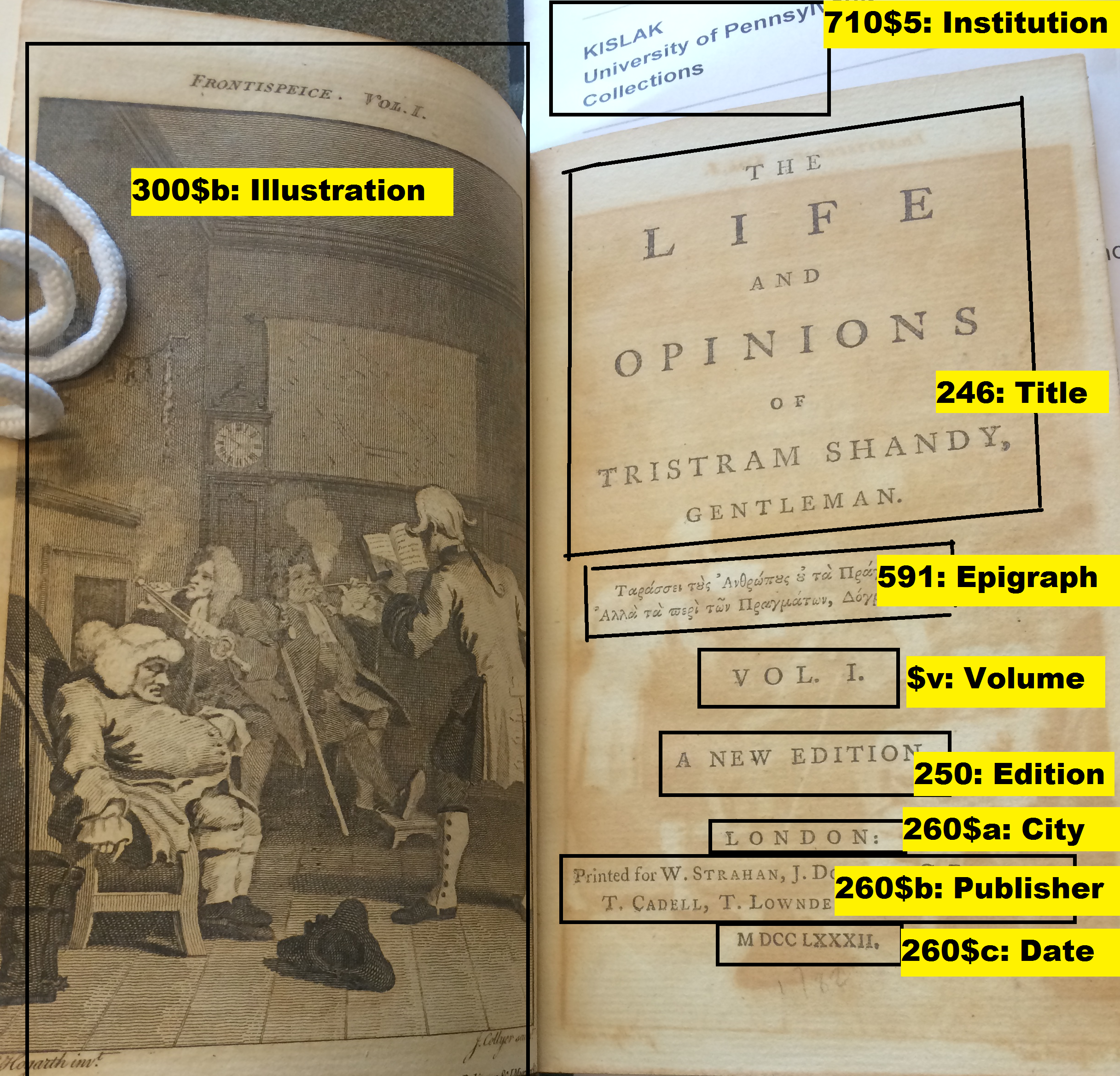 Shows a photo of title page with various fields labeled by name, such as title, illustration, etc.