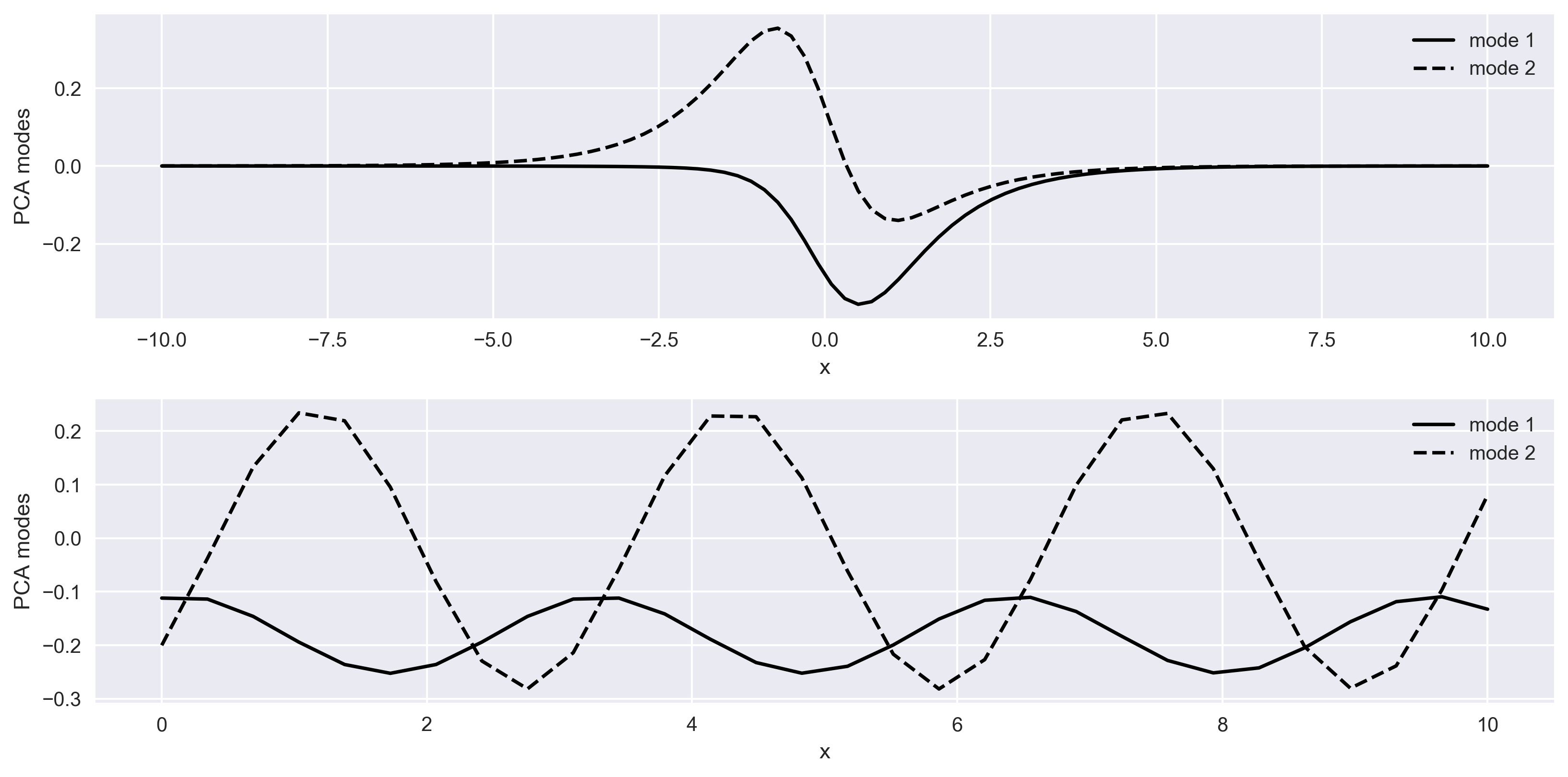 Figure 3: Space and time behaviour of a representation of space-time dynamical system deduced by principal component analysis
