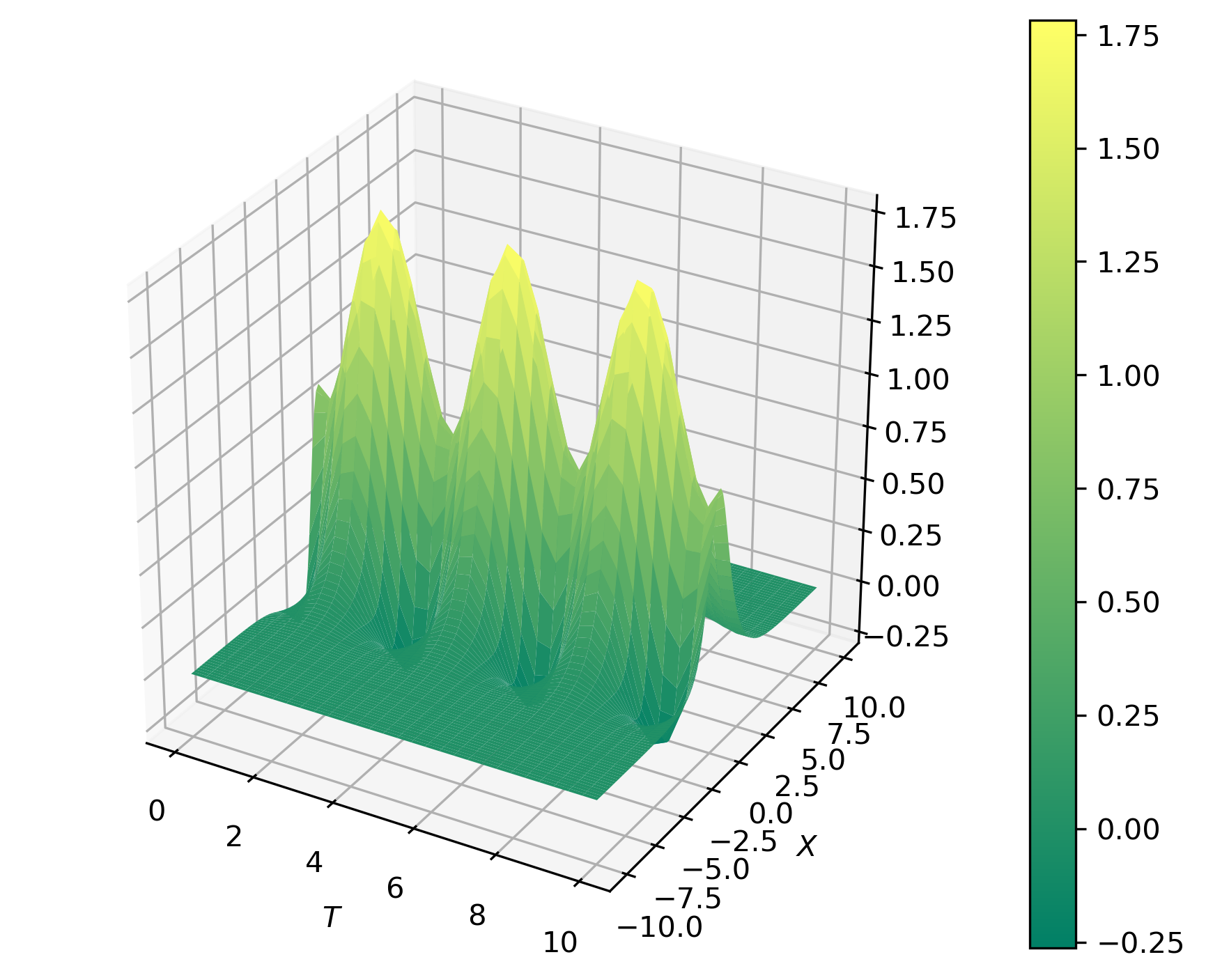 Figure 1: Space-time function as a representation of a dynamical system for PCA analysis
