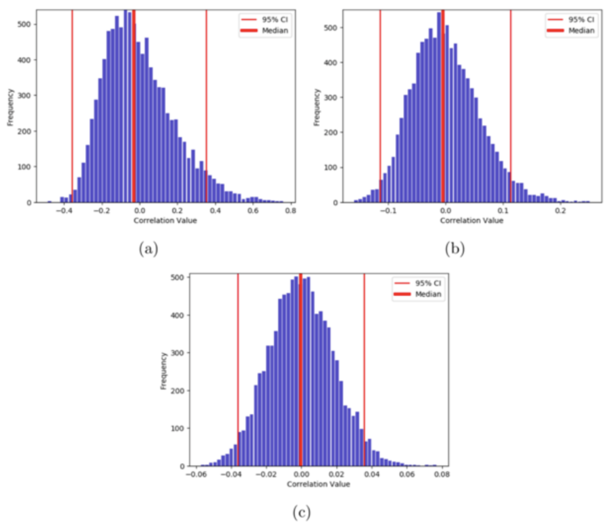 Monte-Carlo Simulations for the Pearson's correlation coefficients between two non-normal random time-series of lengths (a) 30 (b) 300 and (c) 3000 points