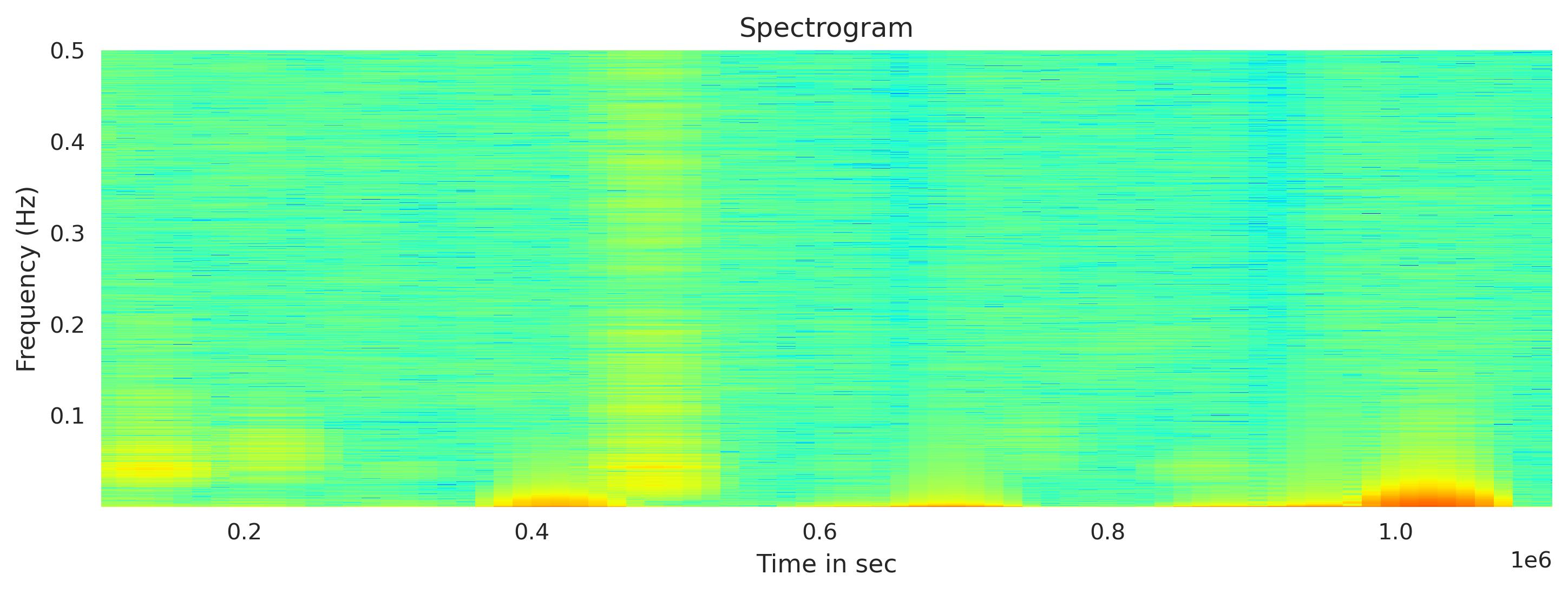 Spectrogram using Obspy
