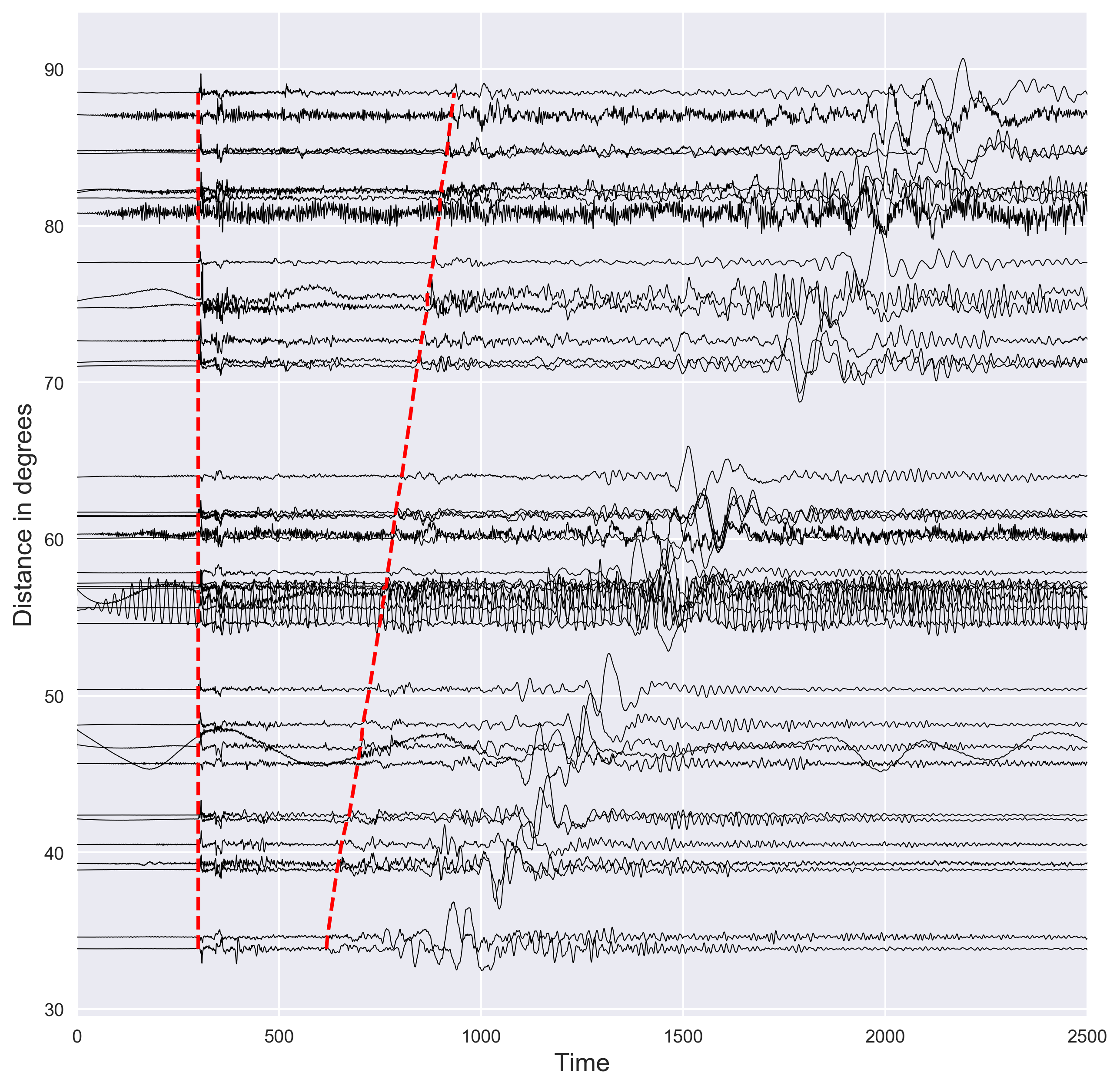 Plotting seismograms with increasing epicentral distance using python