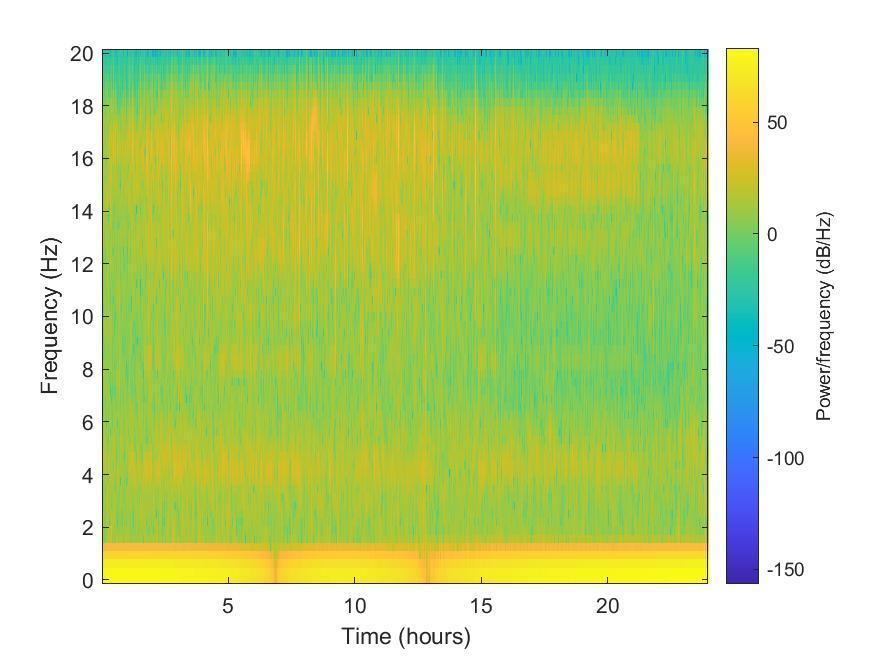 MATLAB spectrogram plot