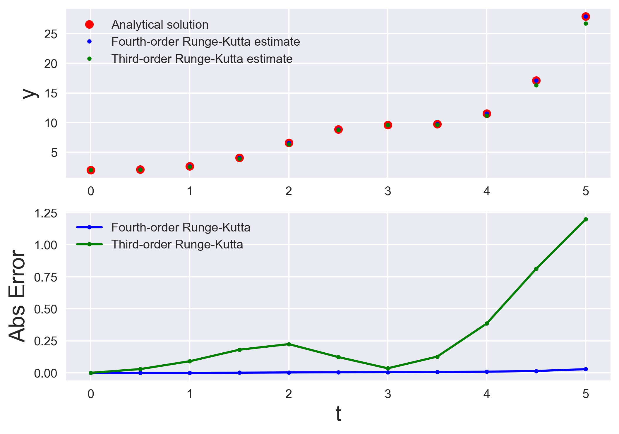 Numerically solving initial value problems using the runge-kutta method