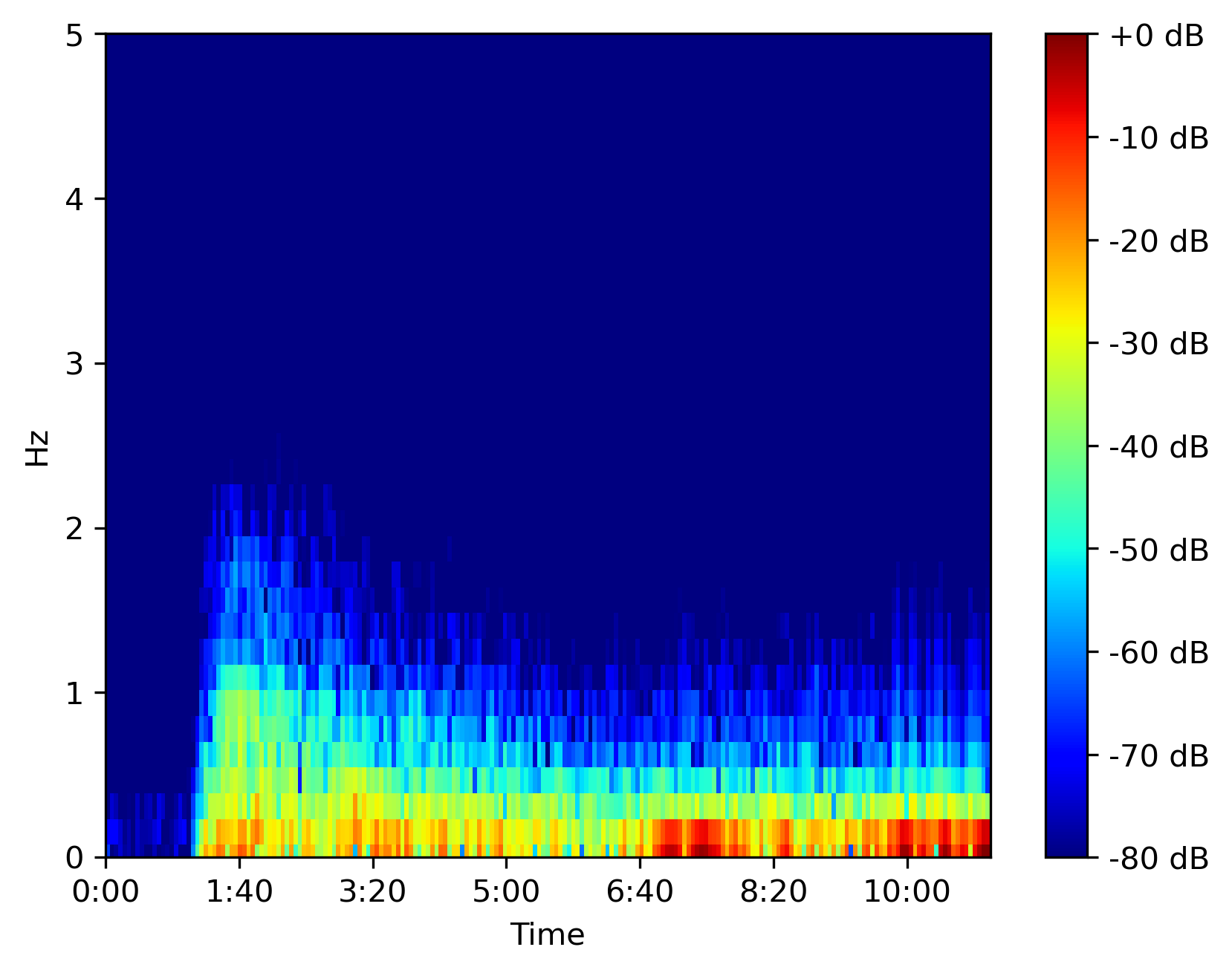 Efficiently compute spectrogram for large dataset in python