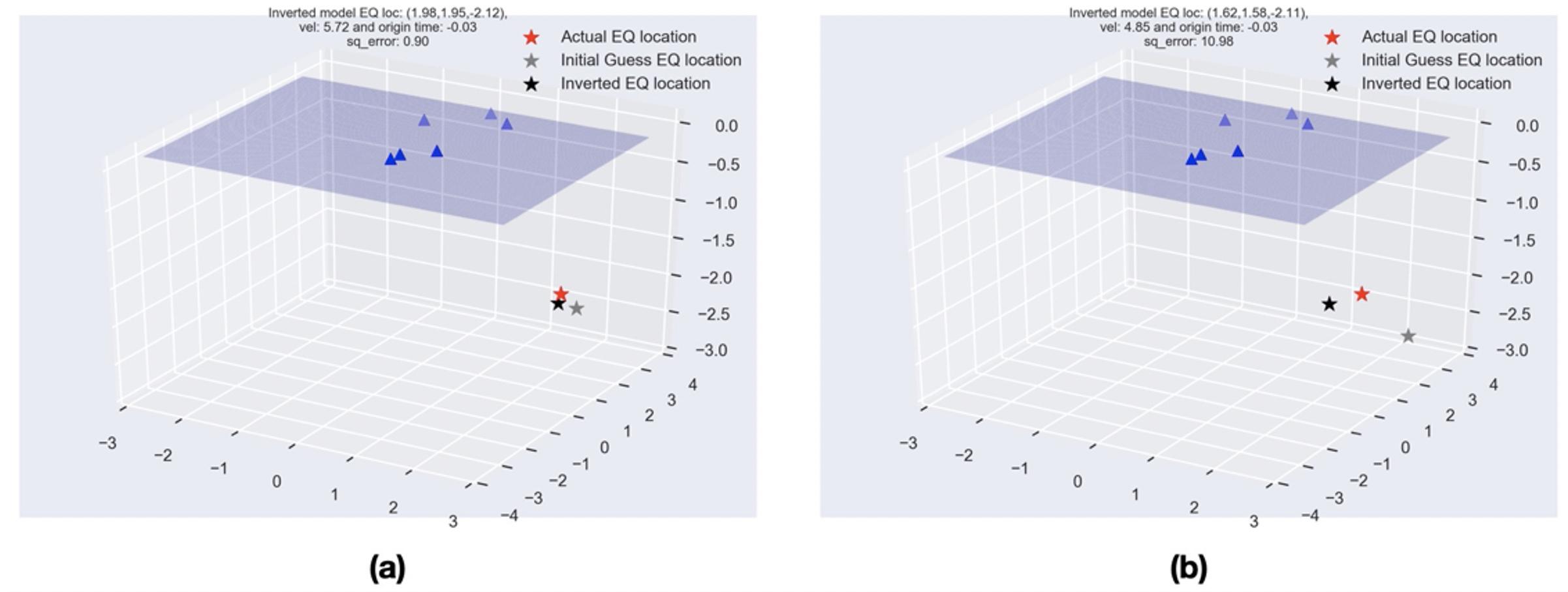 Least-squares method in geosciences