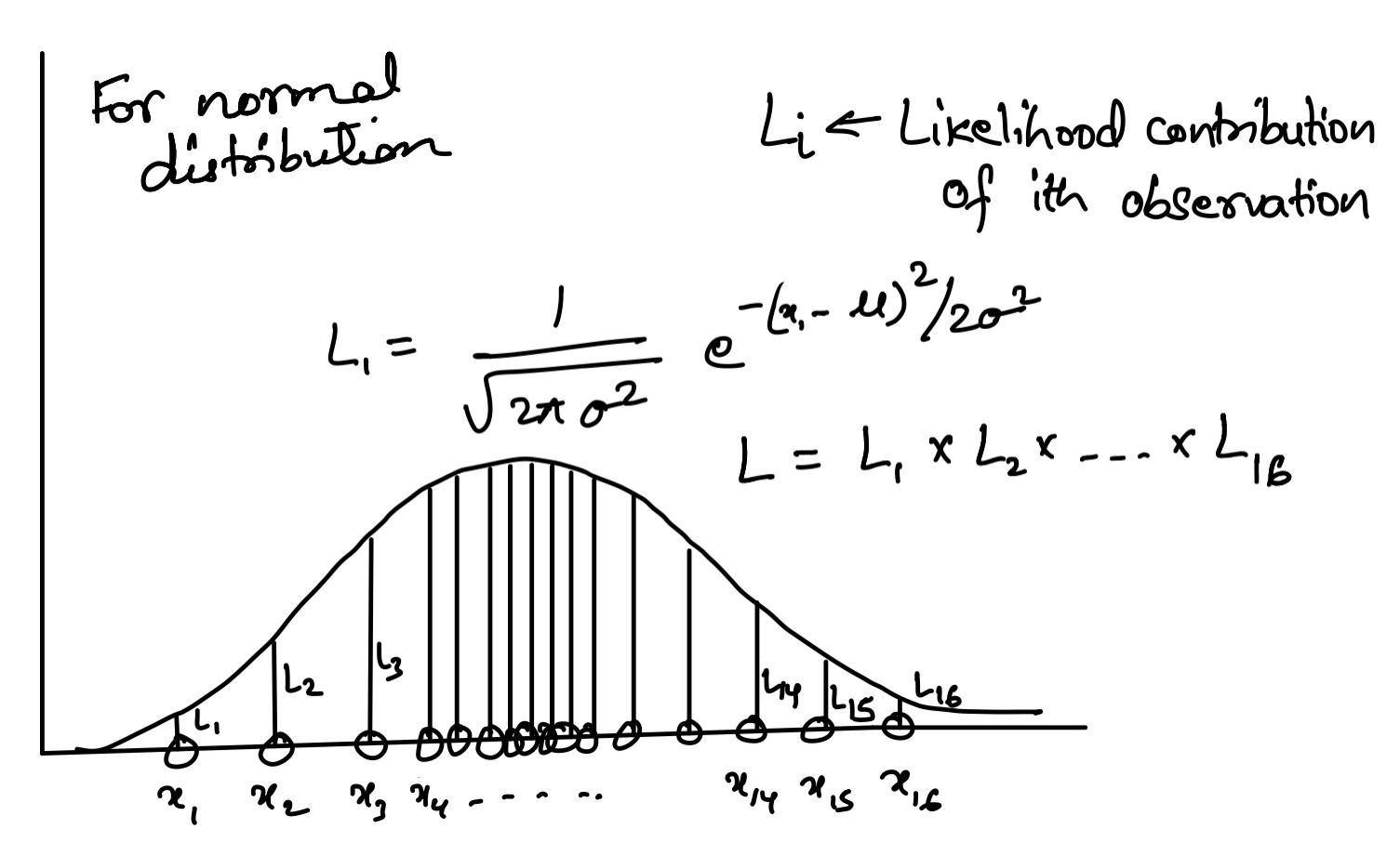 The illustration of the maximum likelihood estimation procedure