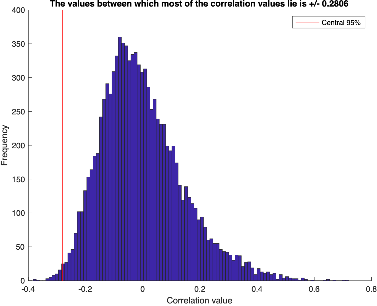 Monte carlo simulation to test for the correlation between two dataset in matlab (codes included)