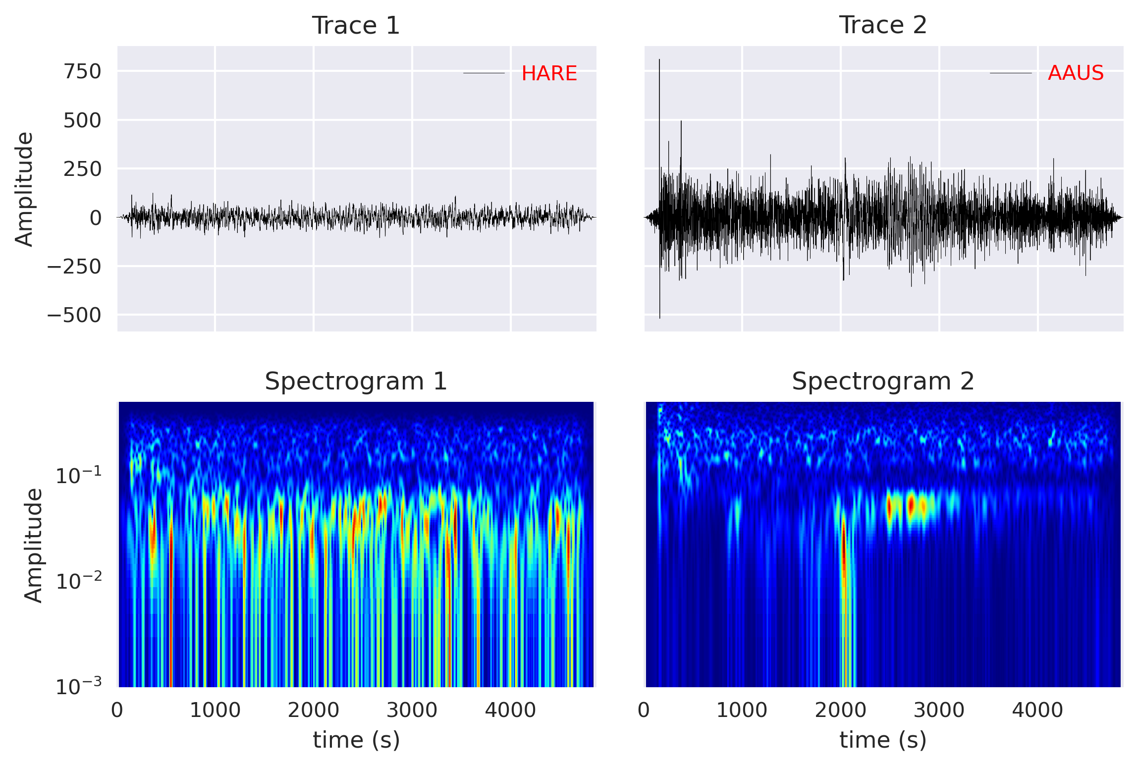 Computing cross-correlation and spectrogram of two seismic traces