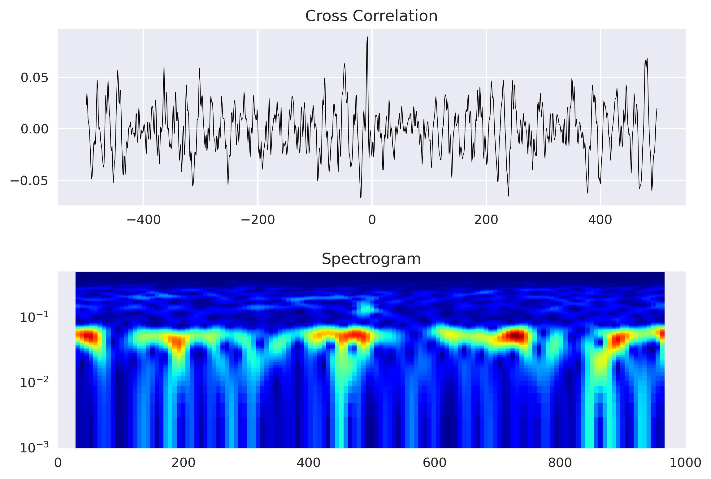 Spectrogram plot of the time series