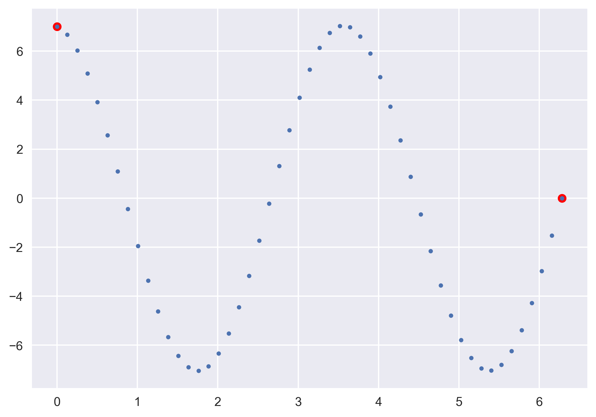 Solving boundary value problems using the shooting method