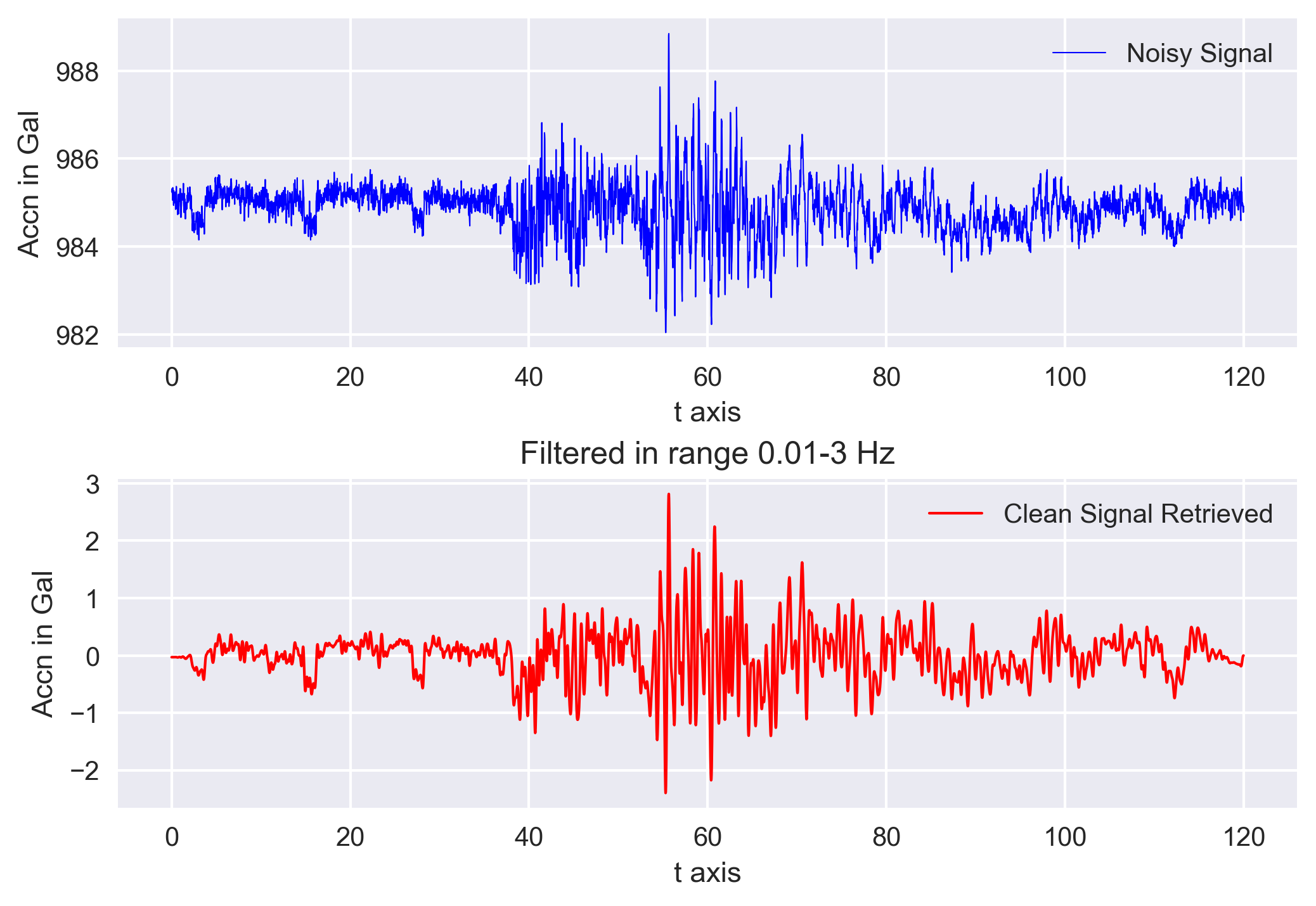 Bandpass filter using Obspy applied on the real data