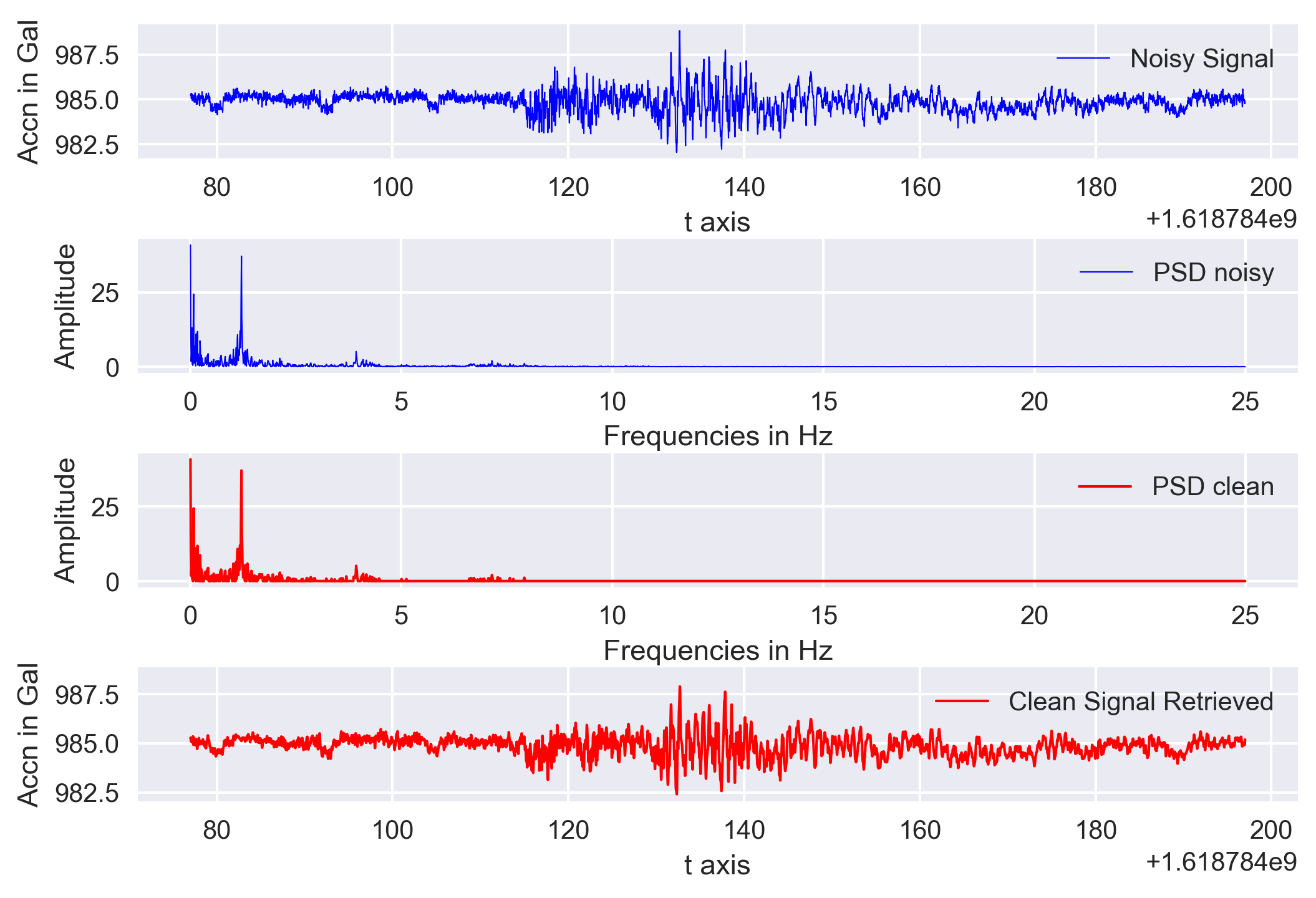 Fast Fourier Transform applied on the real data