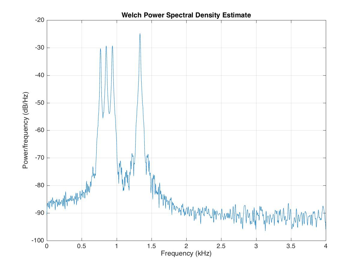 Time-frequency analysis in matlab