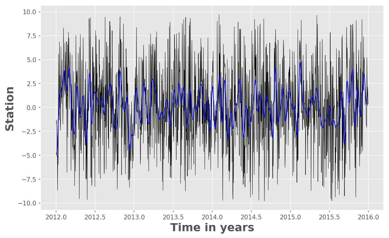 Time series analysis in python: filtering or smoothing data