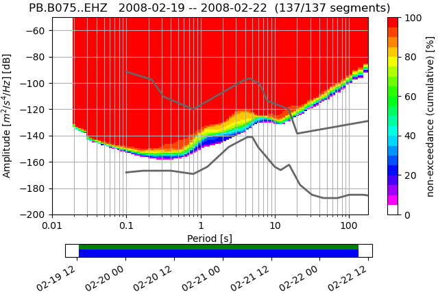 Visualizing power spectral density using obspy [python]