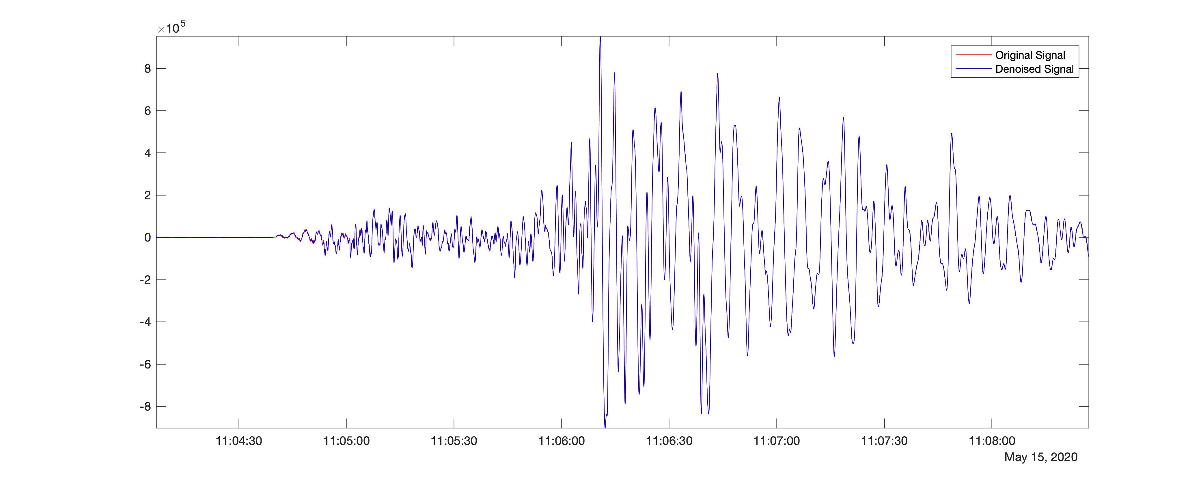 Denoised seismic time-series using db1