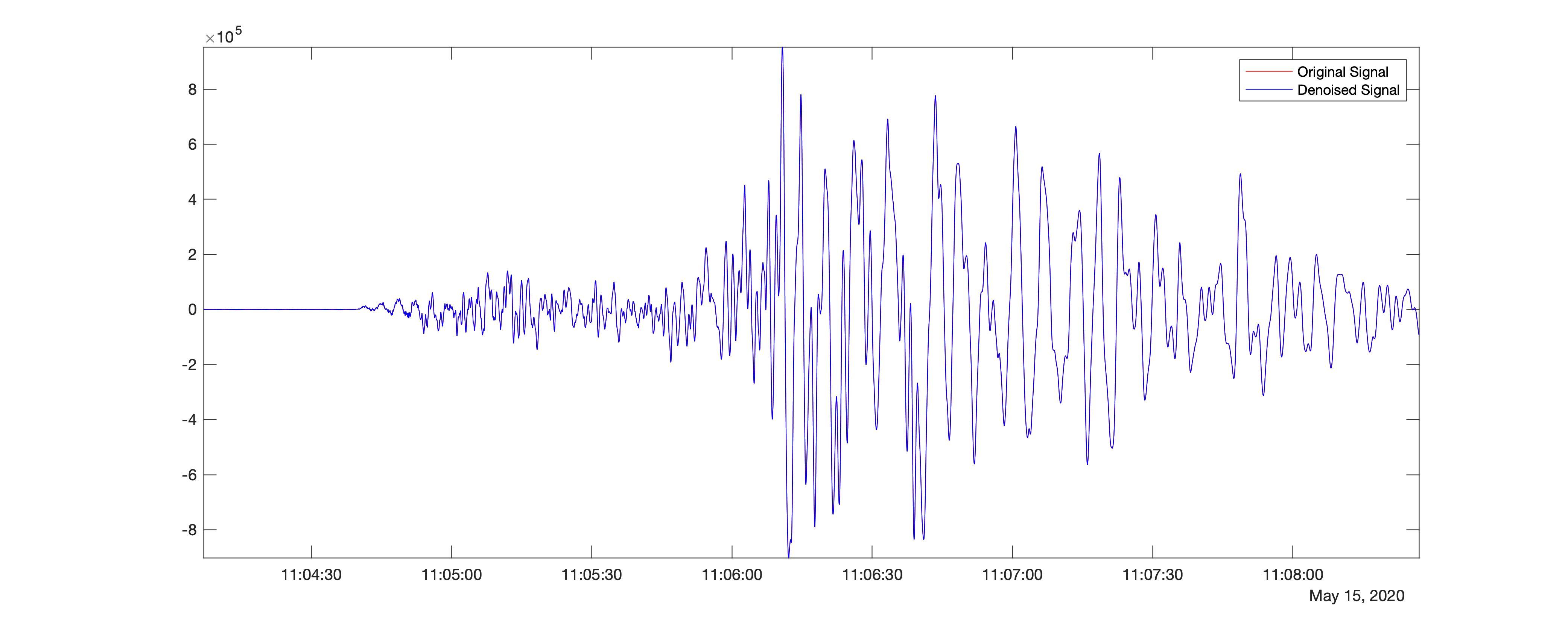 Denoised seismic time-series using sym4