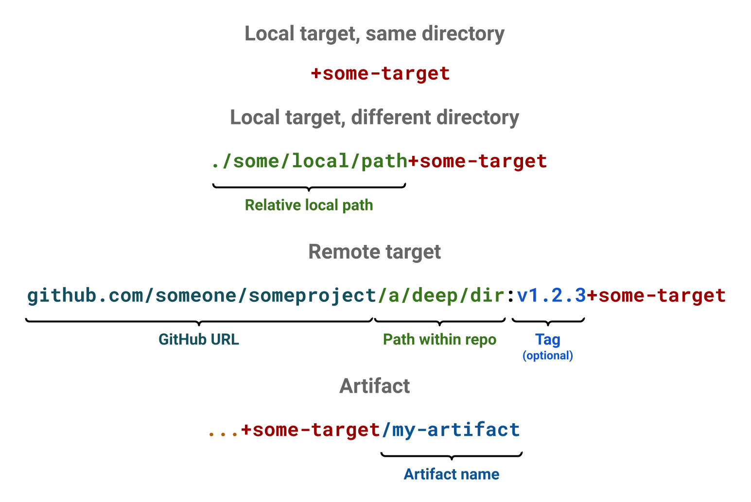 Target and artifact reference syntax