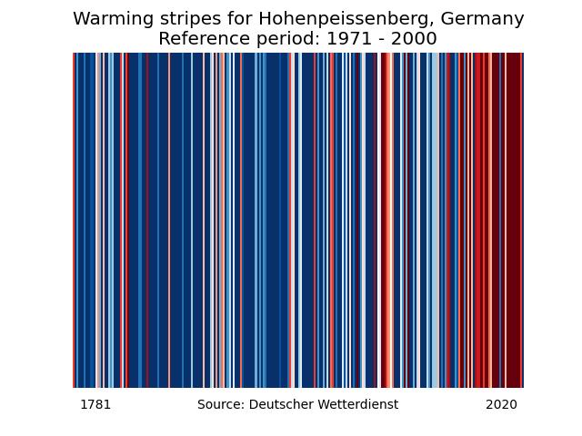 warming stripes of Hohenpeissenberg/Germany