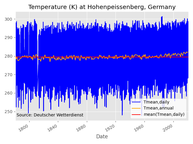 temperature timeseries of Hohenpeissenberg/Germany
