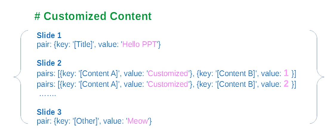 customized content