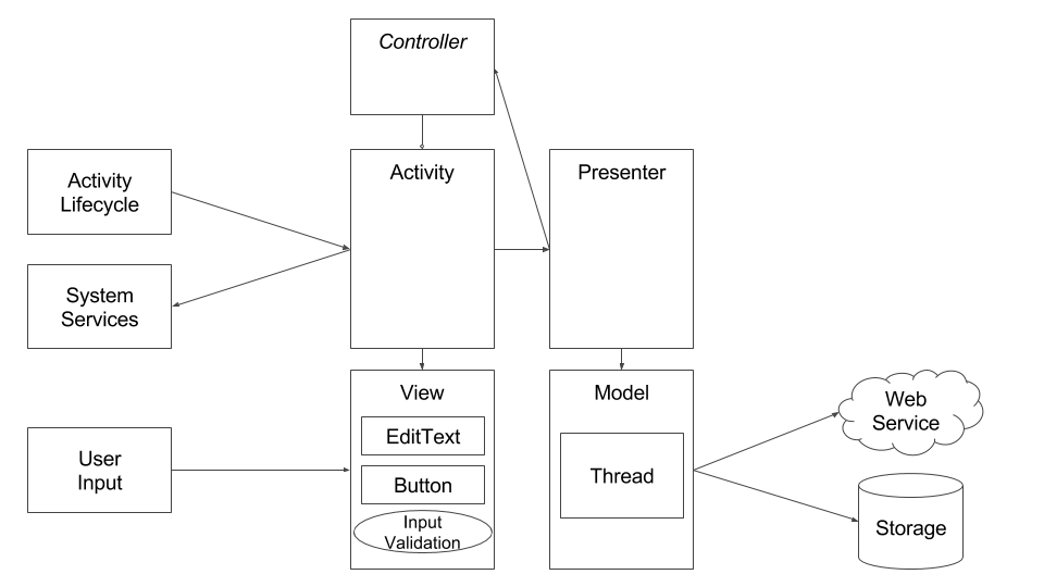 Testable Android Architecture Diagram